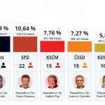 Výsledky voleb 2017 a postřehy