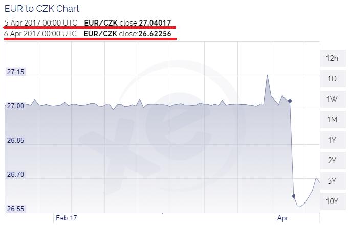 Propad EUR / CZK graf