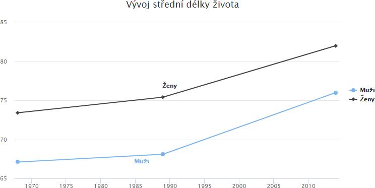 Graf střední délky života v ČR mužů a žen