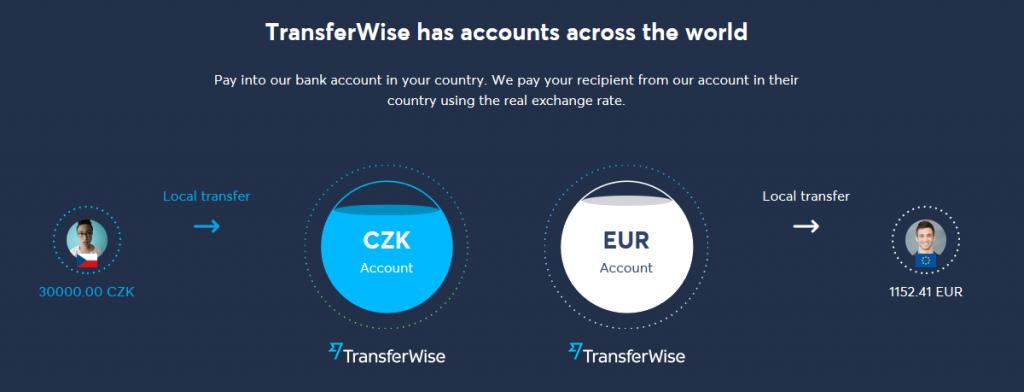 Transferwise recenze a zkušenosti- převod do zahraničí