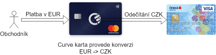 Platba v cizí měně pomocí Curve karty